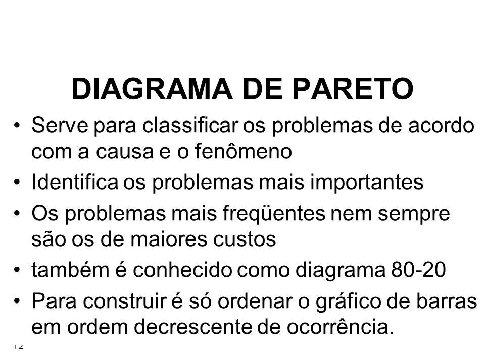 12 DIAGRAMA DE PARETO Serve para classificar os problemas de acordo com a causa e o fenômeno Identifica os problemas mais importantes Os problemas mai