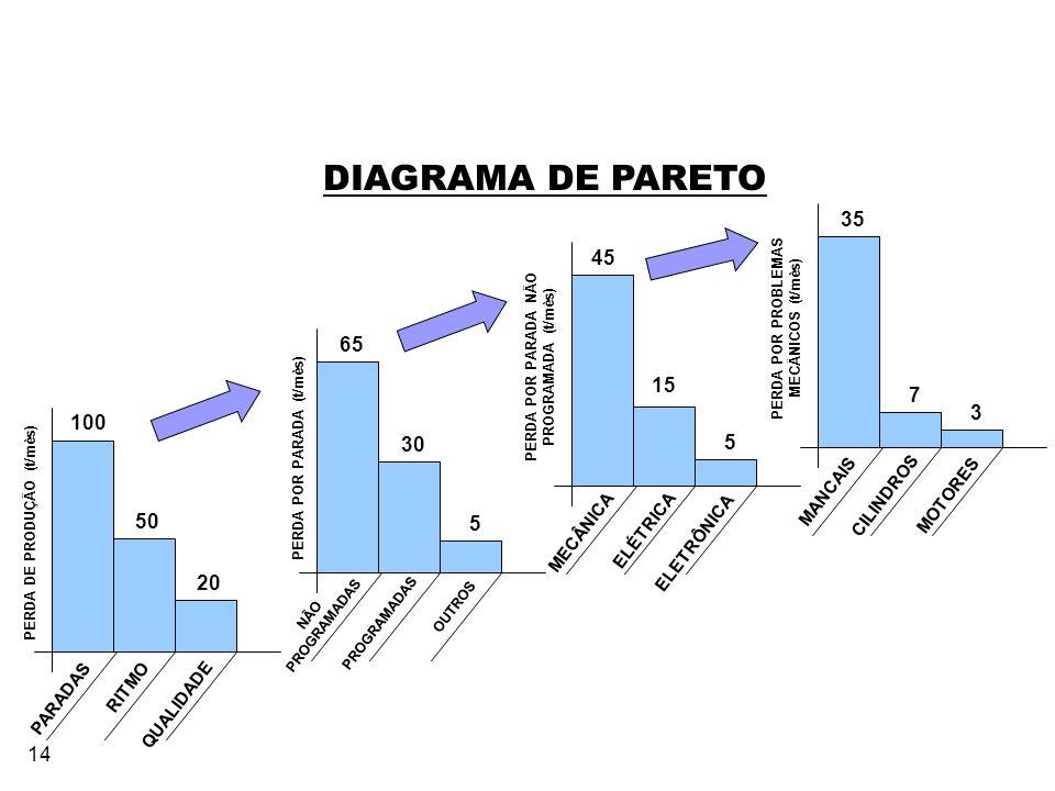 14 DIAGRAMA DE PARETO PERDA POR PROBLEMAS MECÂNICOS (t/mês) 35 7 3 MANCAIS MOTORES CILINDROS PERDA POR PARADA NÃO PROGRAMADA (t/mês) 45 15 5 MECÂNICA