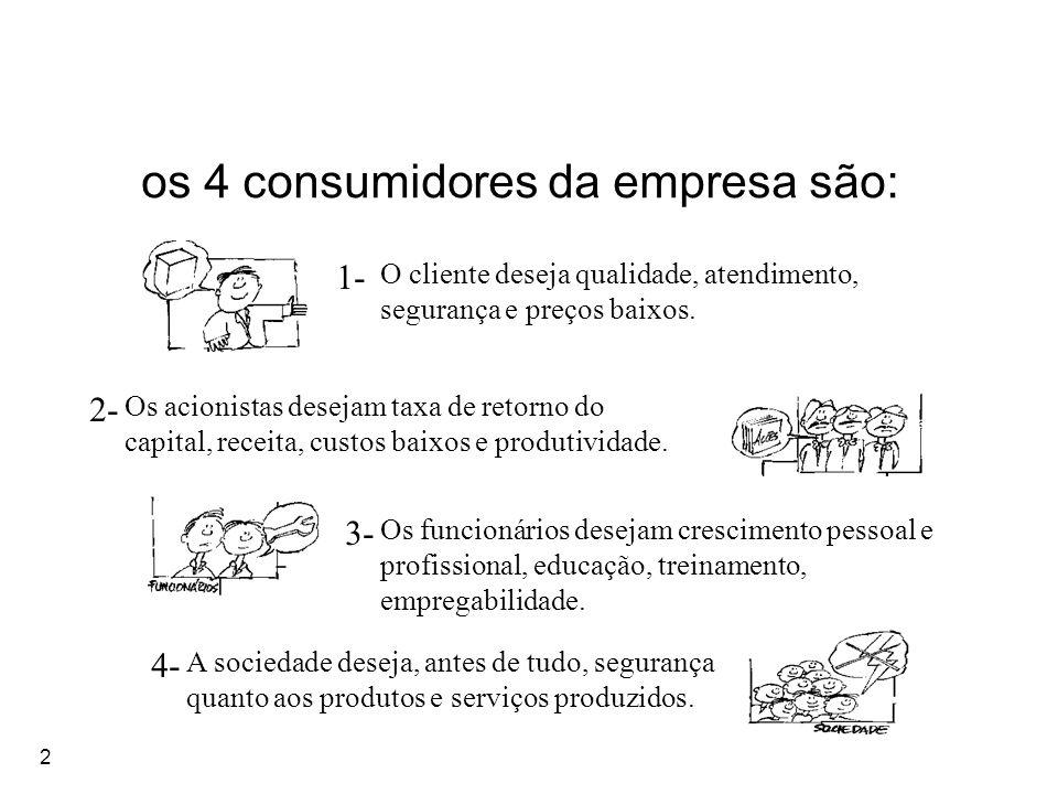 2 os 4 consumidores da empresa são: 1- 2- 3- 4- O cliente deseja qualidade, atendimento, segurança e preços baixos. Os acionistas desejam taxa de reto