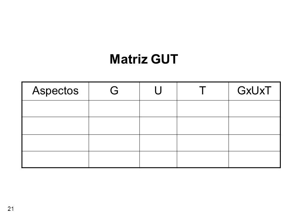 21 Matriz GUT AspectosGUTGxUxT