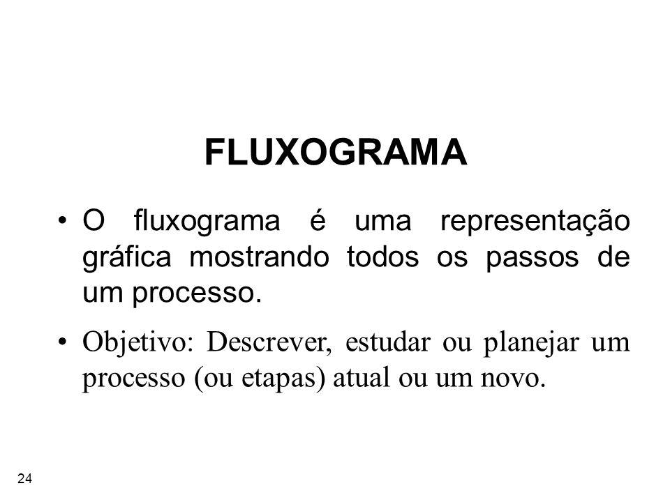 24 FLUXOGRAMA O fluxograma é uma representação gráfica mostrando todos os passos de um processo. Objetivo: Descrever, estudar ou planejar um processo