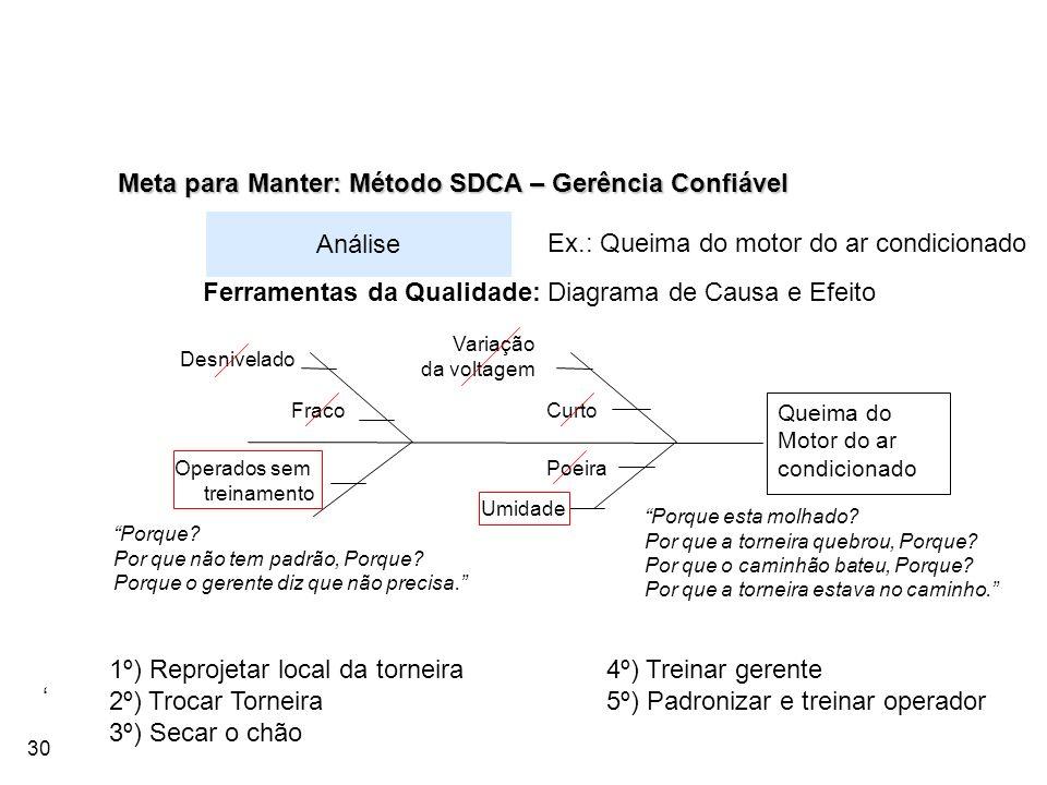30 Meta para Manter: Método SDCA – Gerência Confiável Análise Ex.: Queima do motor do ar condicionado Queima do Motor do ar condicionado PoeiraOperado