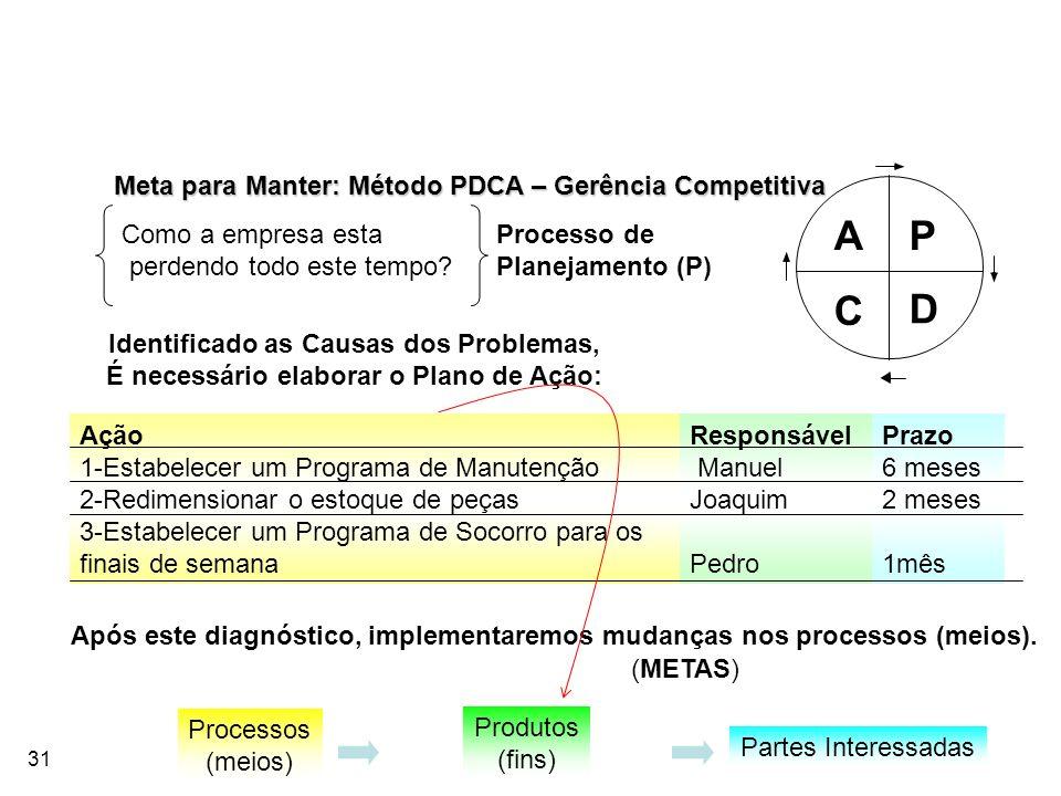 31 Meta para Manter: Método PDCA – Gerência Competitiva P D C A Como a empresa esta perdendo todo este tempo? Processo de Planejamento (P) Identificad