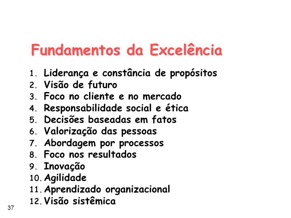 37 Fundamentos da Excelência 1. Liderança e constância de propósitos 2. Visão de futuro 3. Foco no cliente e no mercado 4. Responsabilidade social e é