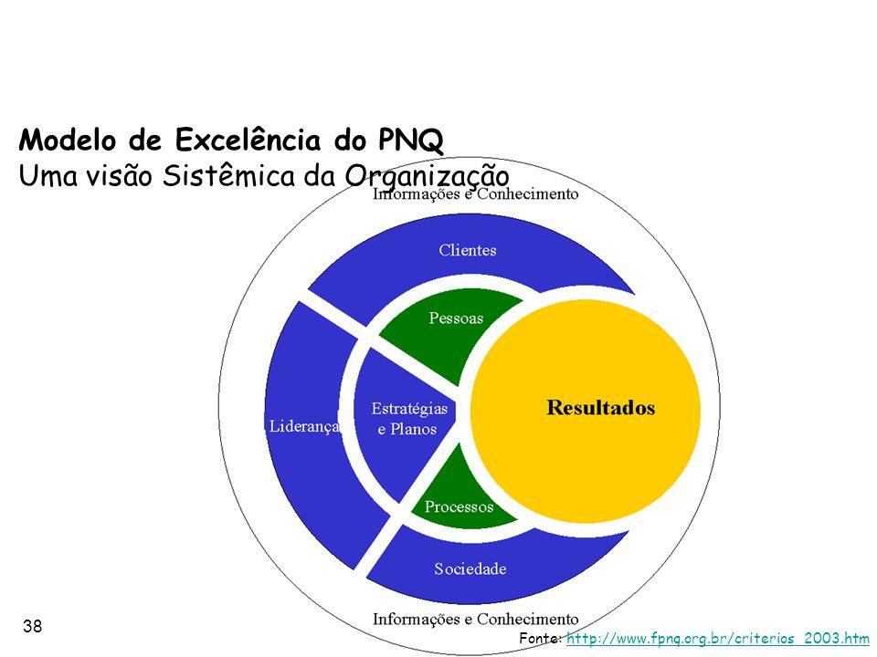 38 Modelo de Excelência do PNQ Uma visão Sistêmica da Organização Fonte: http://www.fpnq.org.br/criterios_2003.htmhttp://www.fpnq.org.br/criterios_200