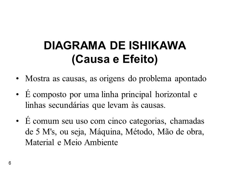 6 DIAGRAMA DE ISHIKAWA (Causa e Efeito) Mostra as causas, as origens do problema apontado É composto por uma linha principal horizontal e linhas secun