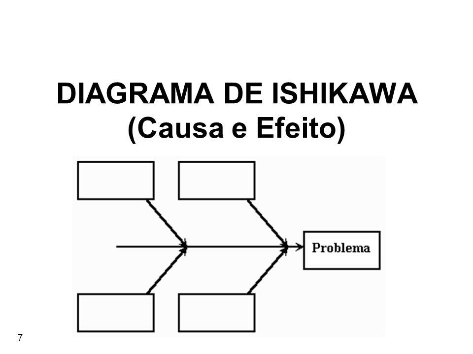 7 DIAGRAMA DE ISHIKAWA (Causa e Efeito)