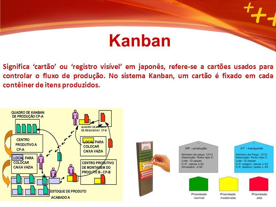 Significa cartão ou registro visível em japonês, refere-se a cartões usados para controlar o fluxo de produção.