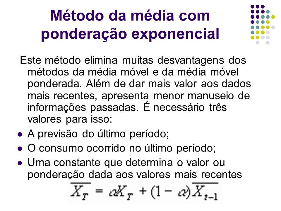 Método da média com ponderação exponencial Este método elimina muitas desvantagens dos métodos da média móvel e da média móvel ponderada. Além de dar