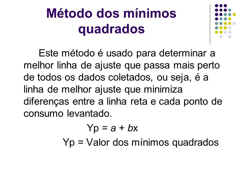 Método dos mínimos quadrados Este método é usado para determinar a melhor linha de ajuste que passa mais perto de todos os dados coletados, ou seja, é