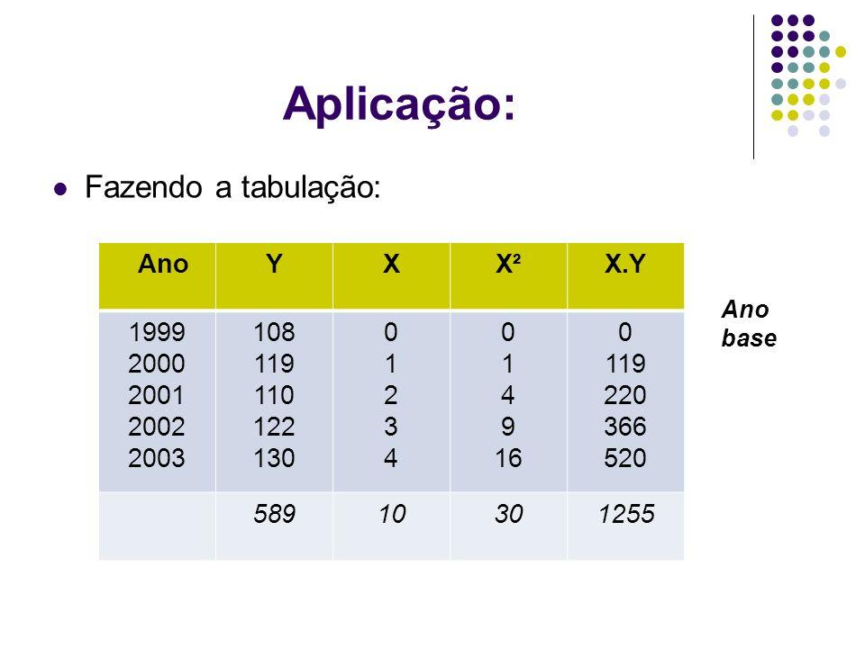Aplicação: Fazendo a tabulação: AnoYXX²X.Y 1999 2000 2001 2002 2003 108 119 110 122 130 0123401234 0 1 4 9 16 0 119 220 366 520 58910301255 Ano base