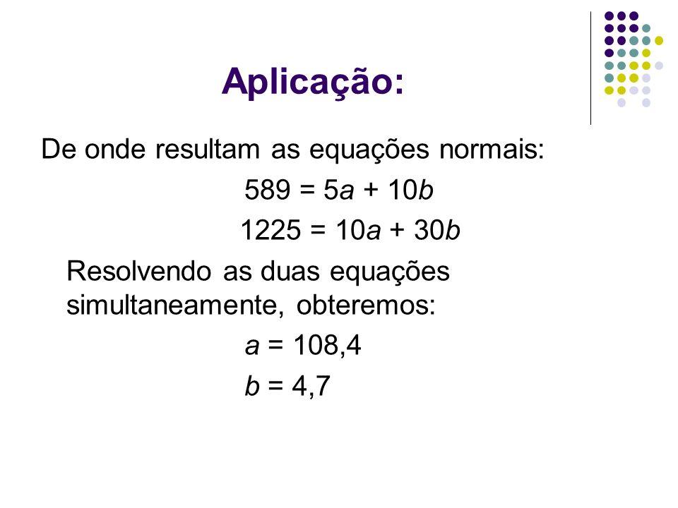 Aplicação: De onde resultam as equações normais: 589 = 5a + 10b 1225 = 10a + 30b Resolvendo as duas equações simultaneamente, obteremos: a = 108,4 b =