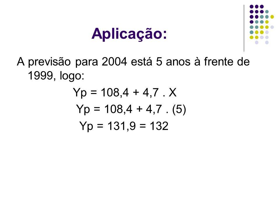 Aplicação: A previsão para 2004 está 5 anos à frente de 1999, logo: Yp = 108,4 + 4,7. X Yp = 108,4 + 4,7. (5) Yp = 131,9 = 132