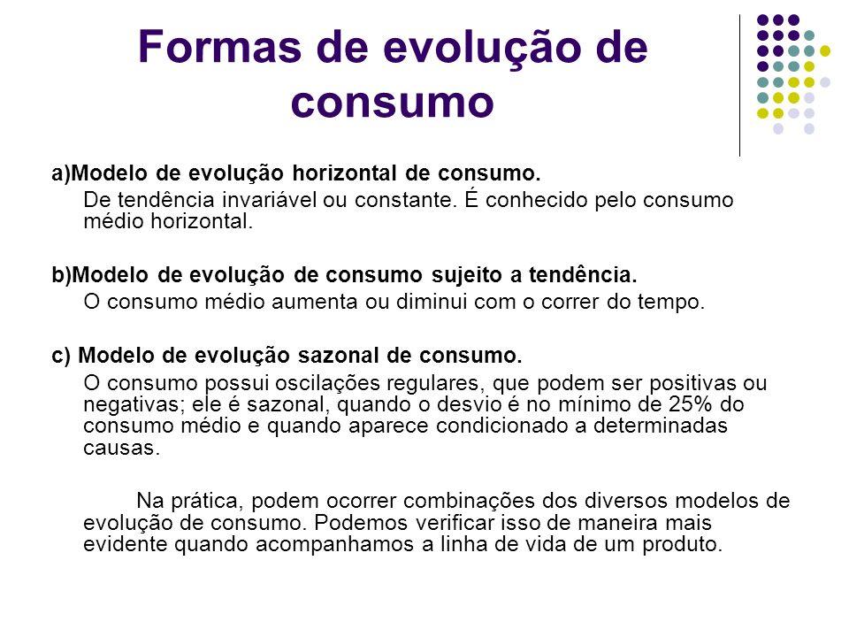Formas de evolução de consumo a)Modelo de evolução horizontal de consumo. De tendência invariável ou constante. É conhecido pelo consumo médio horizon