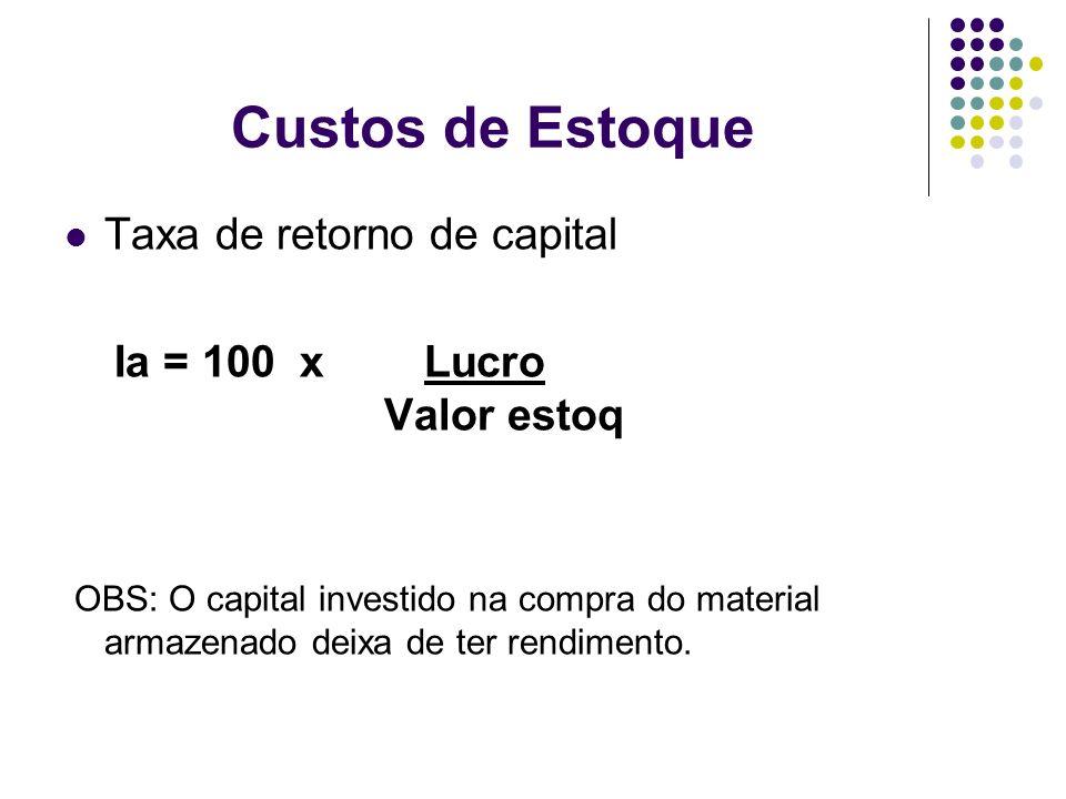 Custos de Estoque Taxa de retorno de capital Ia = 100 x Lucro Valor estoq OBS: O capital investido na compra do material armazenado deixa de ter rendi