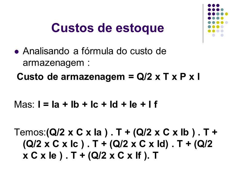 Custos de estoque Analisando a fórmula do custo de armazenagem : Custo de armazenagem = Q/2 x T x P x I Mas: I = Ia + Ib + Ic + Id + Ie + I f Temos:(Q