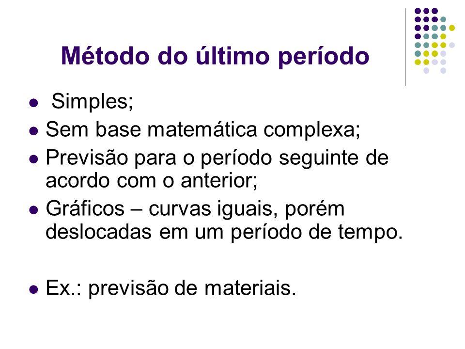 Método do último período Simples; Sem base matemática complexa; Previsão para o período seguinte de acordo com o anterior; Gráficos – curvas iguais, p