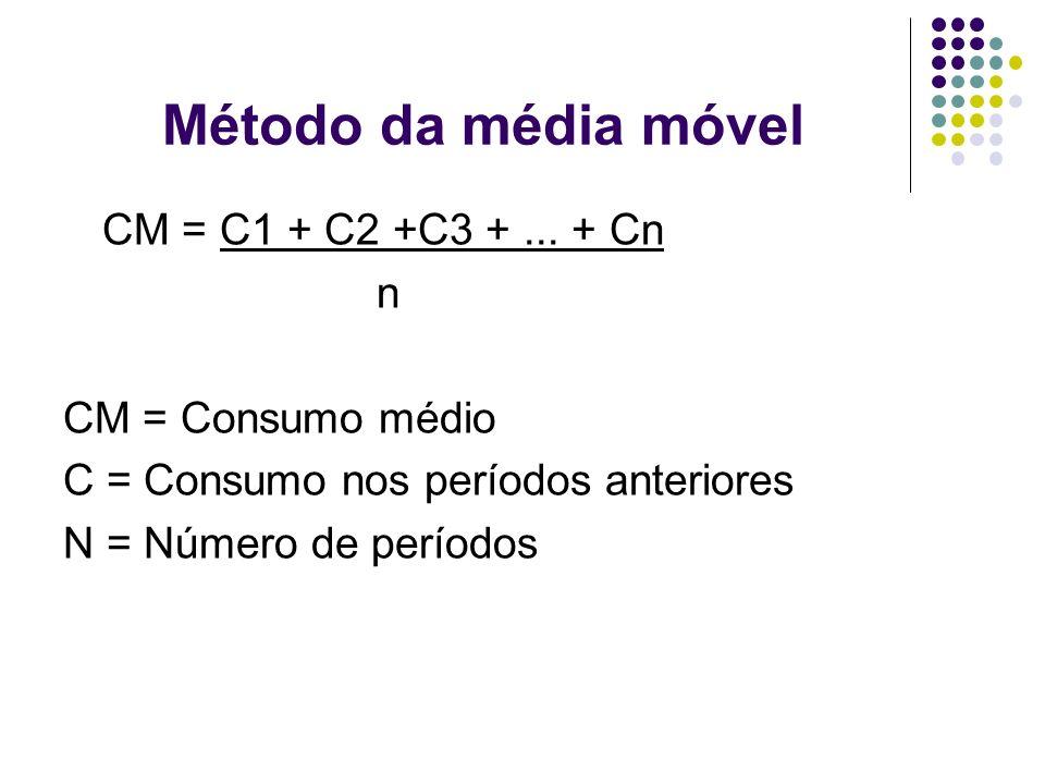 Método da média móvel CM = C1 + C2 +C3 +... + Cn n CM = Consumo médio C = Consumo nos períodos anteriores N = Número de períodos