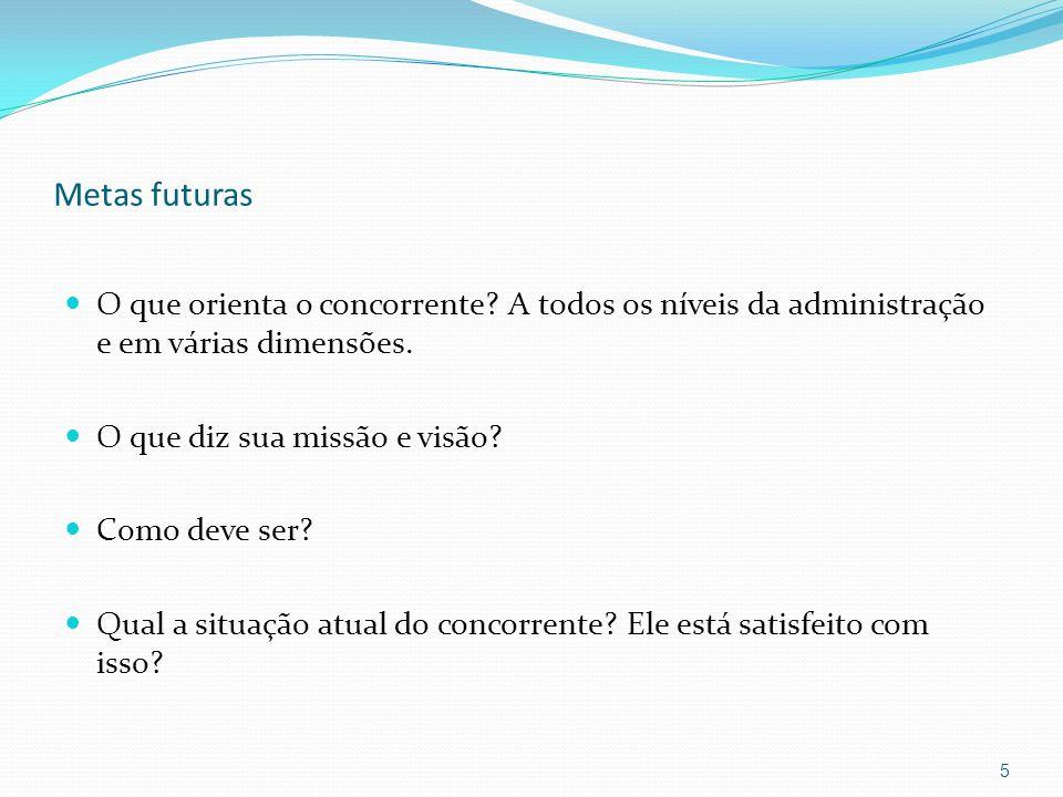 Metas futuras O que orienta o concorrente? A todos os níveis da administração e em várias dimensões. O que diz sua missão e visão? Como deve ser? Qual
