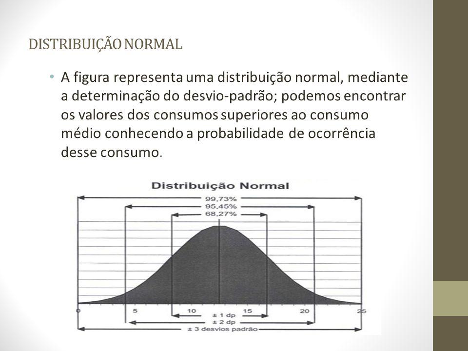 DISTRIBUIÇÃO NORMAL A figura representa uma distribuição normal, mediante a determinação do desvio-padrão; podemos encontrar os valores dos consumos s