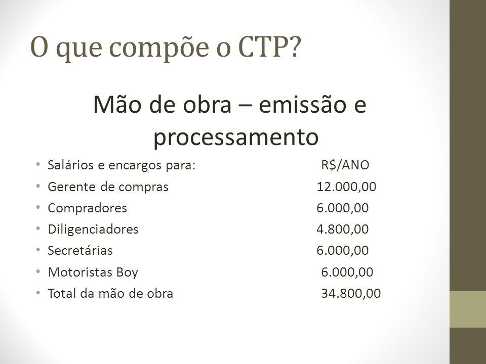 O que compõe o CTP? Mão de obra – emissão e processamento Salários e encargos para:R$/ANO Gerente de compras 12.000,00 Compradores 6.000,00 Diligencia