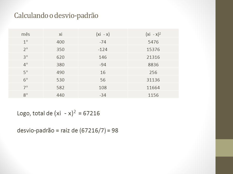 Calculando o desvio-padrão Logo, total de (xi - x) 2 = 67216 desvio-padrão = raiz de (67216/7) = 98 mêsxi(xi - x)(xi - x) 2 1°400-745476 2°350-1241537