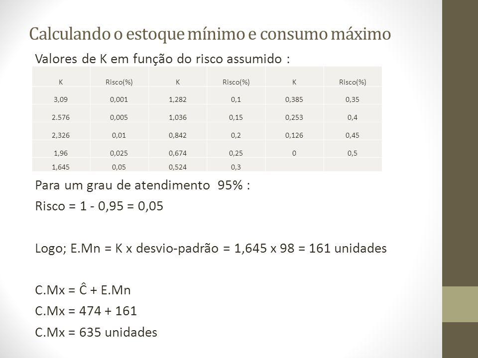 Calculando o estoque mínimo e consumo máximo Valores de K em função do risco assumido : Para um grau de atendimento 95% : Risco = 1 - 0,95 = 0,05 Logo