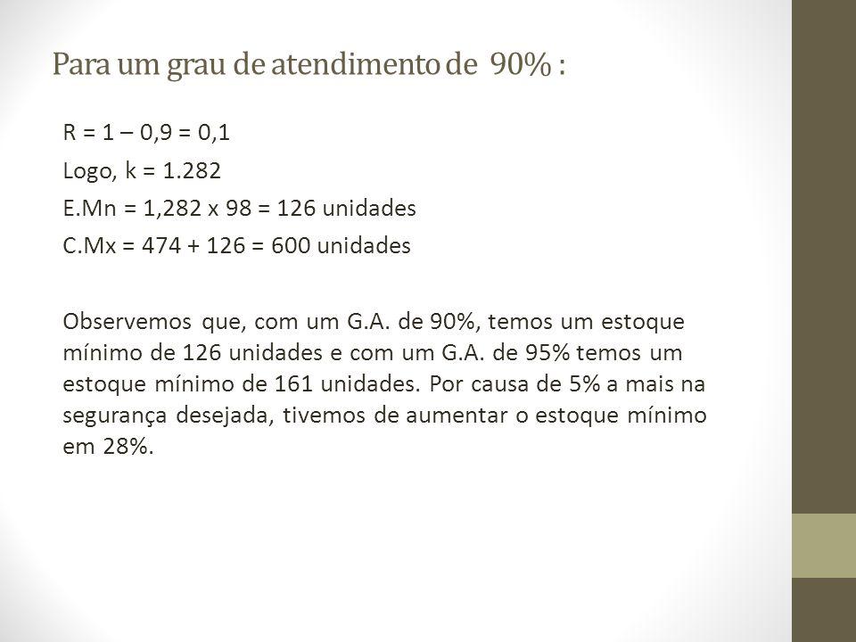 Para um grau de atendimento de 90% : R = 1 – 0,9 = 0,1 Logo, k = 1.282 E.Mn = 1,282 x 98 = 126 unidades C.Mx = 474 + 126 = 600 unidades Observemos que