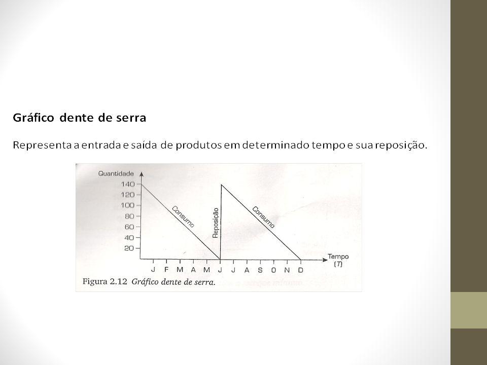 Cálculo do desvio-padrão Onde: x i = consumo máximo previsto x = consumo médio mensal n = número de períodos