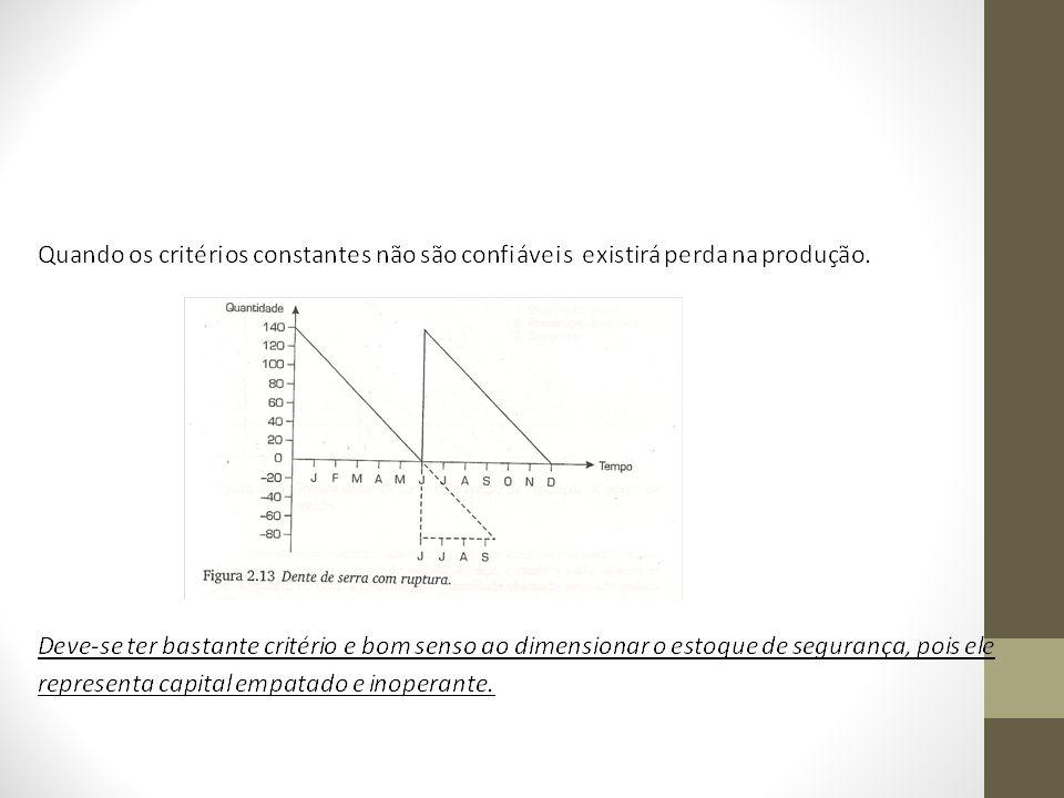 EXEMPLO: Determinada peça tem o consumo mensal durante um período de 8 meses e com um grau de atendimento de 95%, demonstrado conforme abaixo: 1°mês- 400 2°mês- 350 3°mês- 620 4°mês- 380 5°mês- 490 6°mês- 530 7°mês- 582 8°mês- 440 Logo, total = 3792 unidades Consumo mensal ( x) = 3792 / 8 = 474 unidades/mês