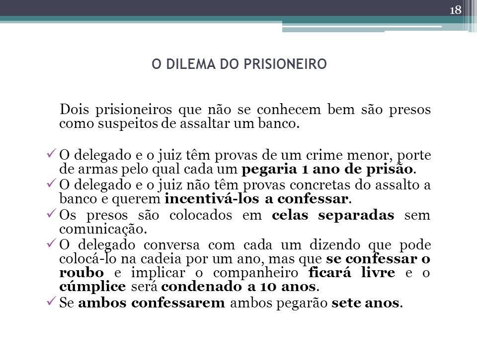 O DILEMA DO PRISIONEIRO Dois prisioneiros que não se conhecem bem são presos como suspeitos de assaltar um banco. O delegado e o juiz têm provas de um