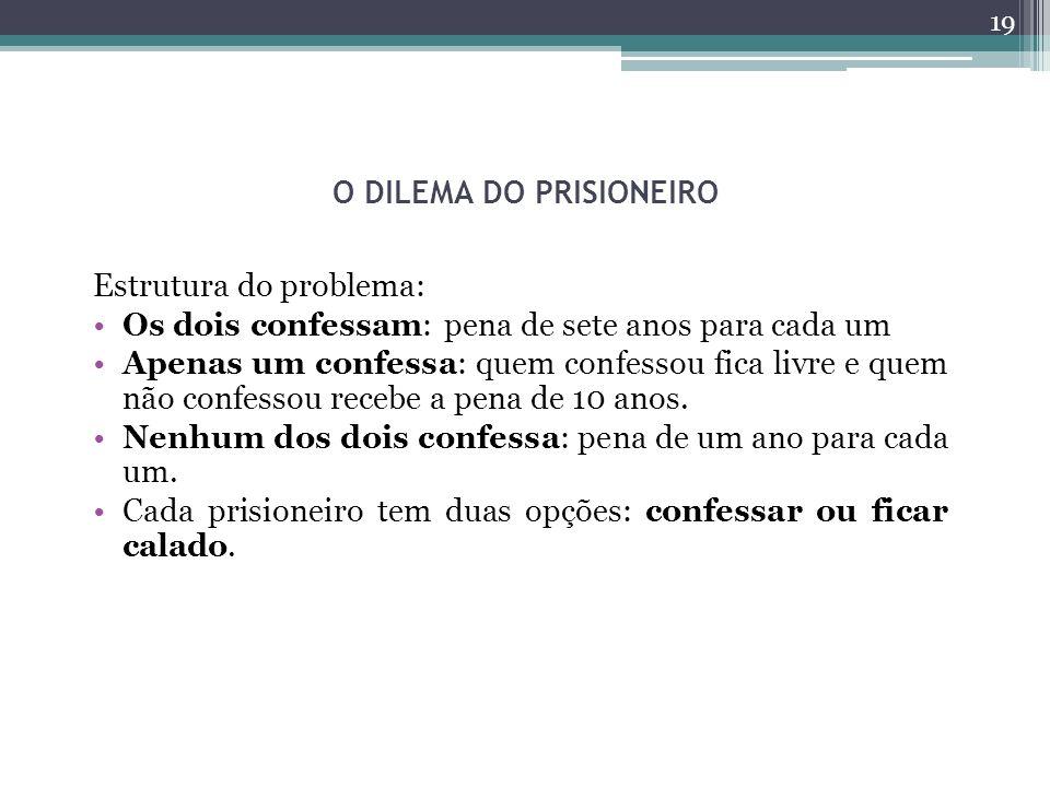 O DILEMA DO PRISIONEIRO Estrutura do problema: Os dois confessam: pena de sete anos para cada um Apenas um confessa: quem confessou fica livre e quem