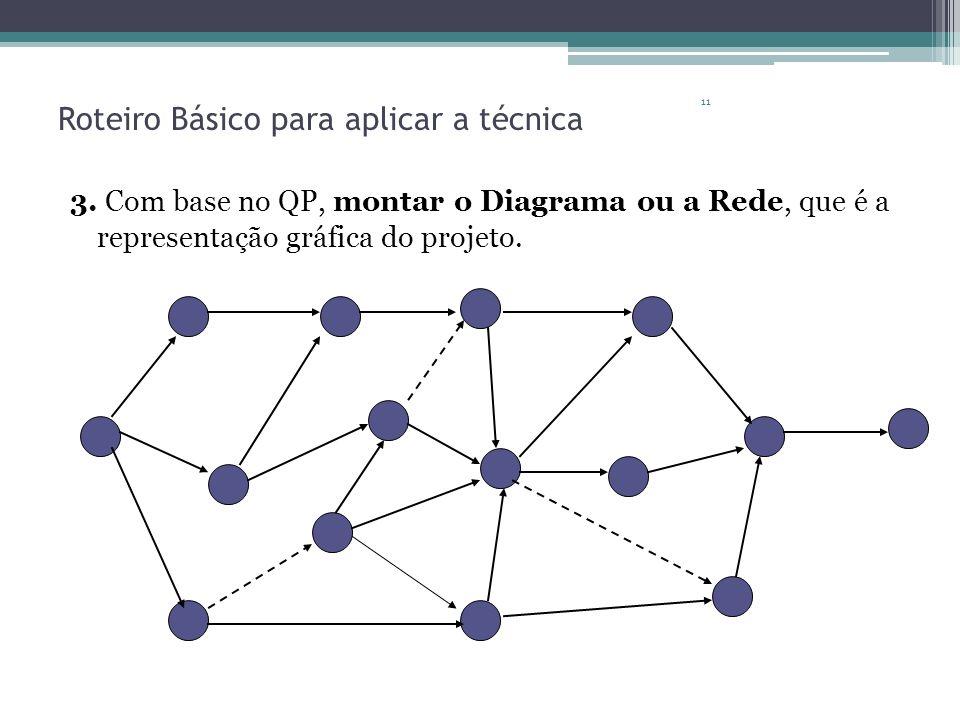 11 Roteiro Básico para aplicar a técnica 3. Com base no QP, montar o Diagrama ou a Rede, que é a representação gráfica do projeto.