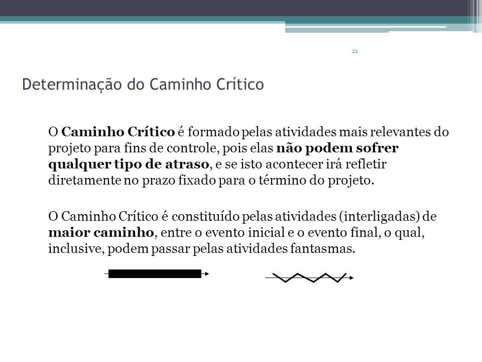 22 Determinação do Caminho Crítico O Caminho Crítico é formado pelas atividades mais relevantes do projeto para fins de controle, pois elas não podem
