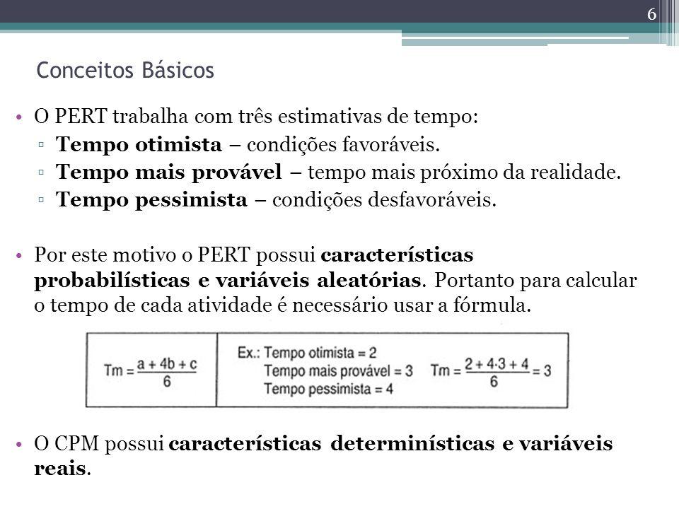 Conceitos Básicos O PERT trabalha com três estimativas de tempo: Tempo otimista – condições favoráveis. Tempo mais provável – tempo mais próximo da re
