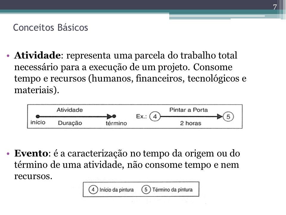 Conceitos Básicos Atividade: representa uma parcela do trabalho total necessário para a execução de um projeto.