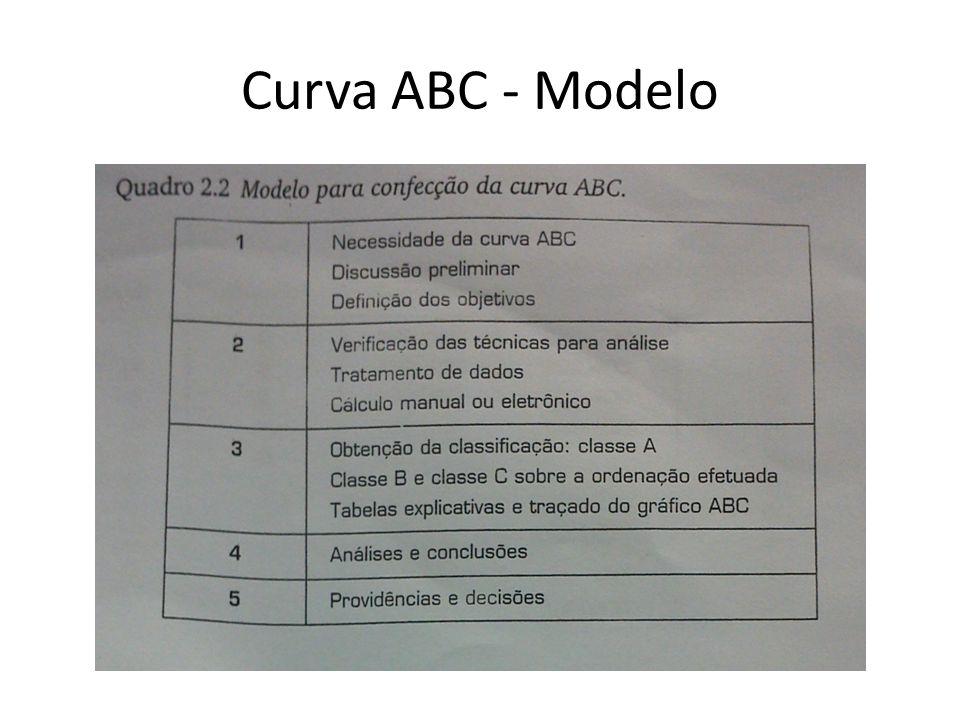 Curva ABC - Modelo