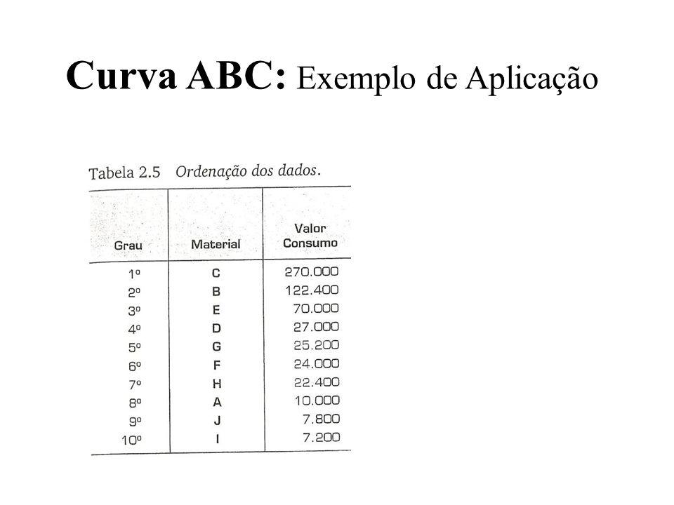 Curva ABC: Exemplo de Aplicação