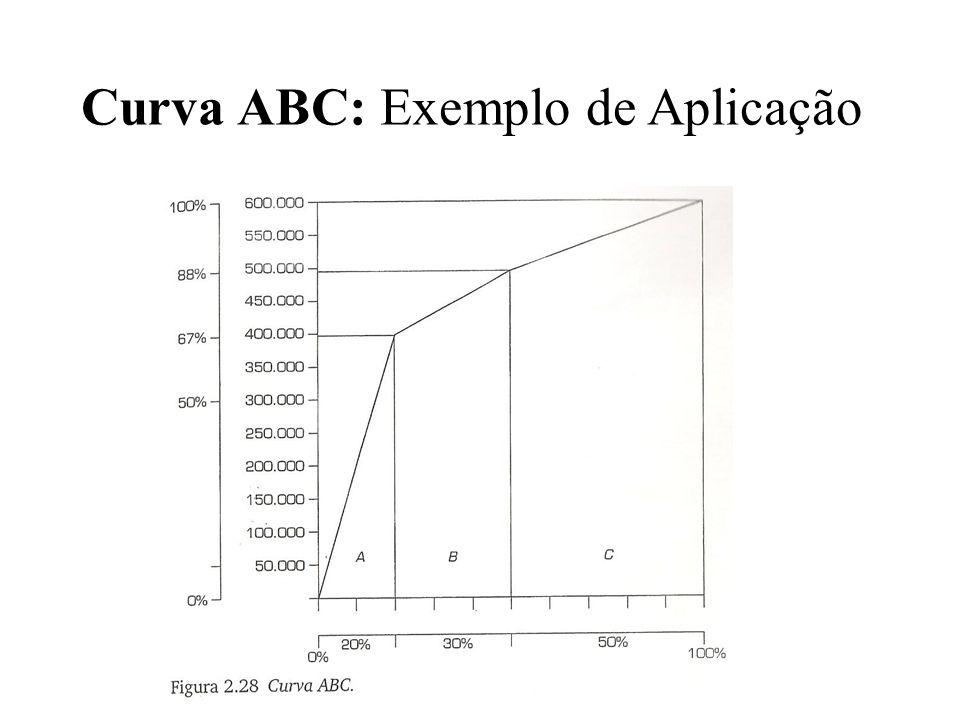 Curva ABC: Uma Rápida Análise