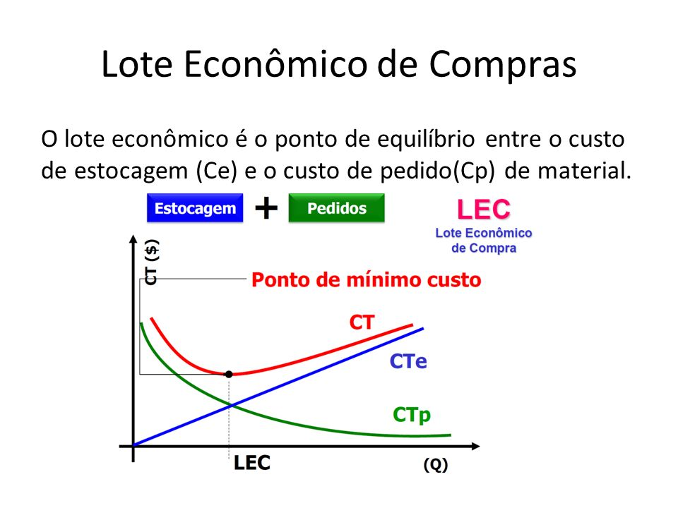 Lote Econômico de Compras O lote econômico é o ponto de equilíbrio entre o custo de estocagem (Ce) e o custo de pedido(Cp) de material.
