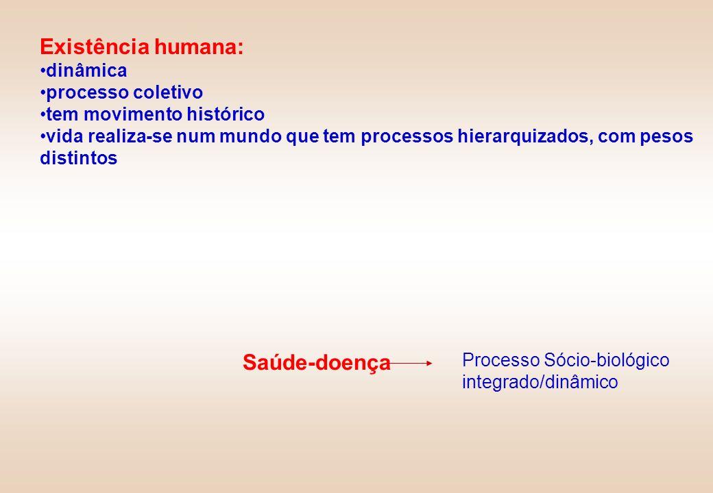Existência humana: dinâmica processo coletivo tem movimento histórico vida realiza-se num mundo que tem processos hierarquizados, com pesos distintos