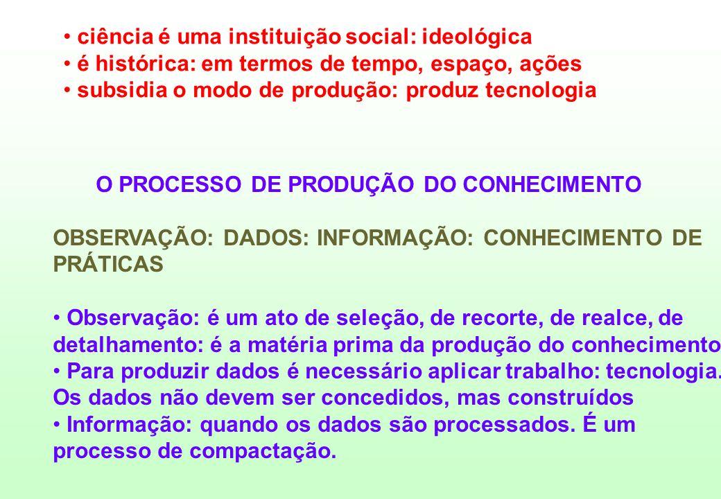 ciência é uma instituição social: ideológica é histórica: em termos de tempo, espaço, ações subsidia o modo de produção: produz tecnologia O PROCESSO