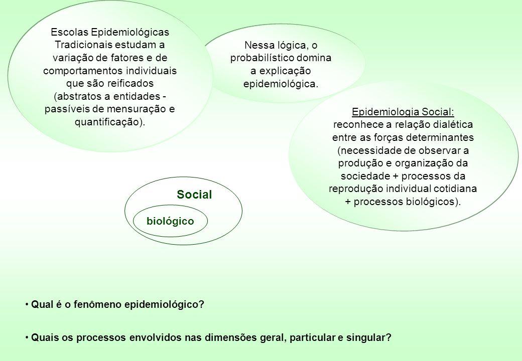 Social biológico Nessa lógica, o probabilístico domina a explicação epidemiológica. Epidemiologia Social: reconhece a relação dialética entre as força
