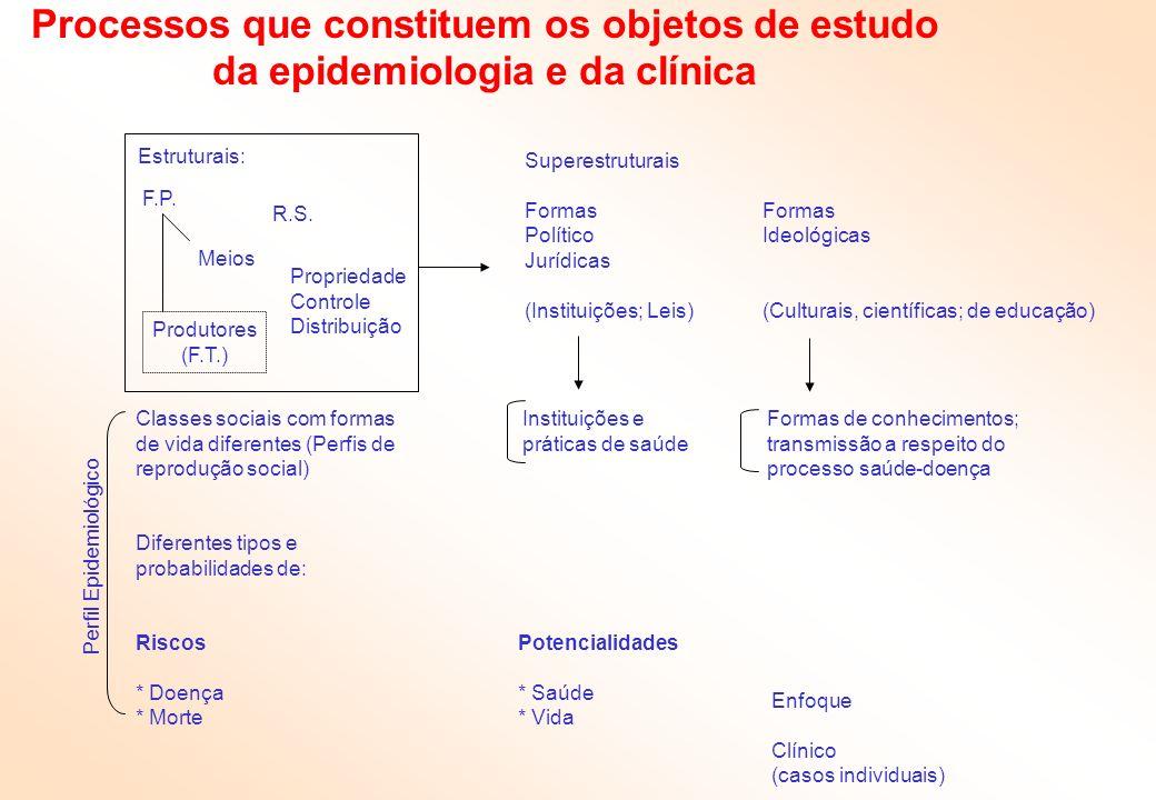 Processos que constituem os objetos de estudo da epidemiologia e da clínica Estruturais: Produtores (F.T.) F.P. Meios R.S. Propriedade Controle Distri