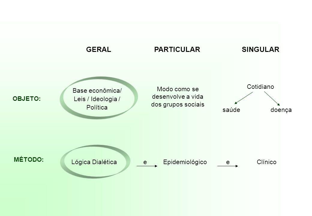 GERAL PARTICULAR SINGULAR OBJETO: Base econômica/ Leis / Ideologia / Política Modo como se desenvolve a vida dos grupos sociais Cotidiano saúde doença