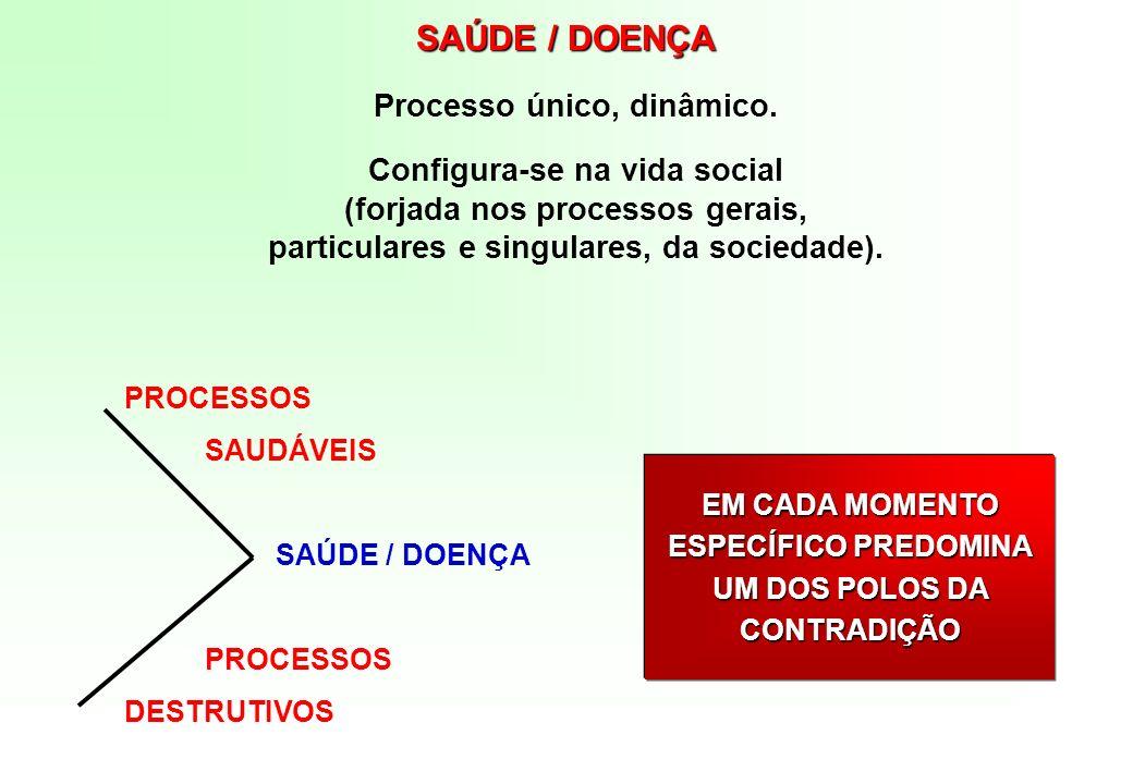 Processo único, dinâmico. Configura-se na vida social (forjada nos processos gerais, particulares e singulares, da sociedade). PROCESSOS SAUDÁVEIS SAÚ