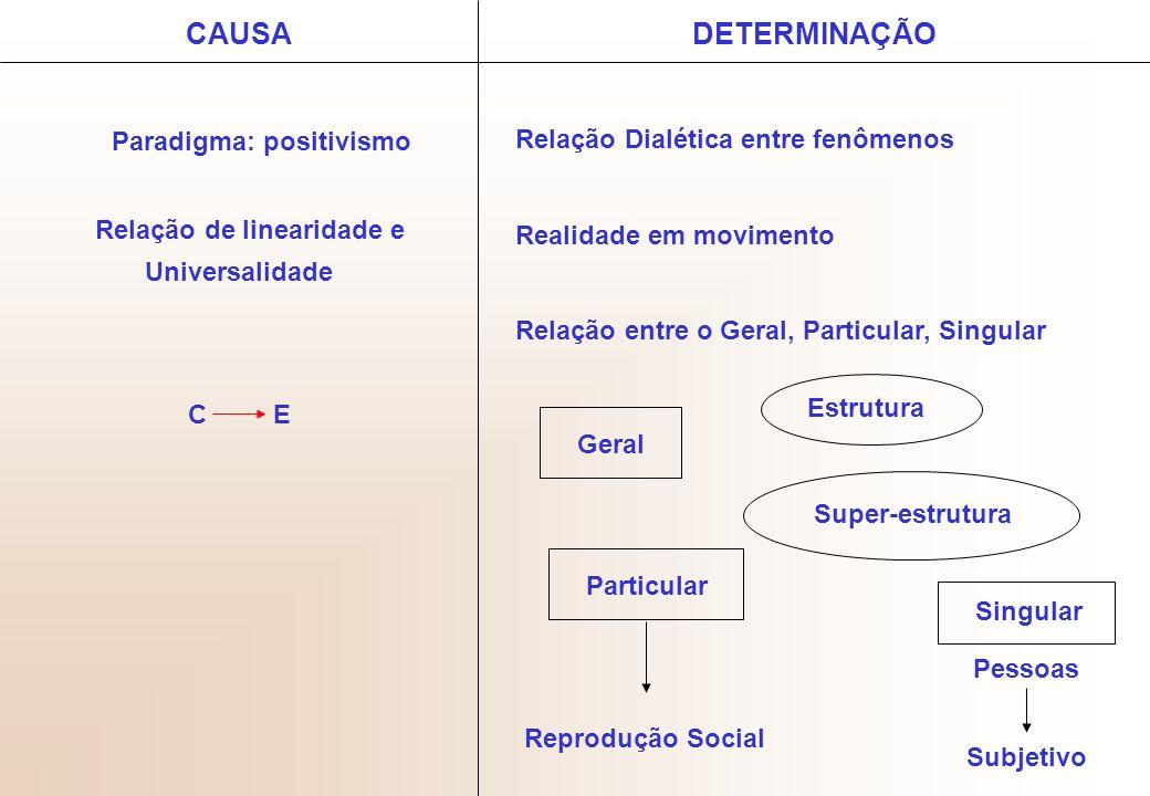 CAUSA Paradigma: positivismo Relação de linearidade e Universalidade C E DETERMINAÇÃO Relação Dialética entre fenômenos Realidade em movimento Relação