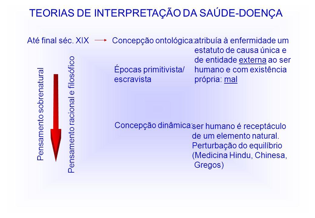 TEORIAS DE INTERPRETAÇÃO DA SAÚDE-DOENÇA ser humano é receptáculo de um elemento natural. Perturbação do equilíbrio (Medicina Hindu, Chinesa, Gregos)