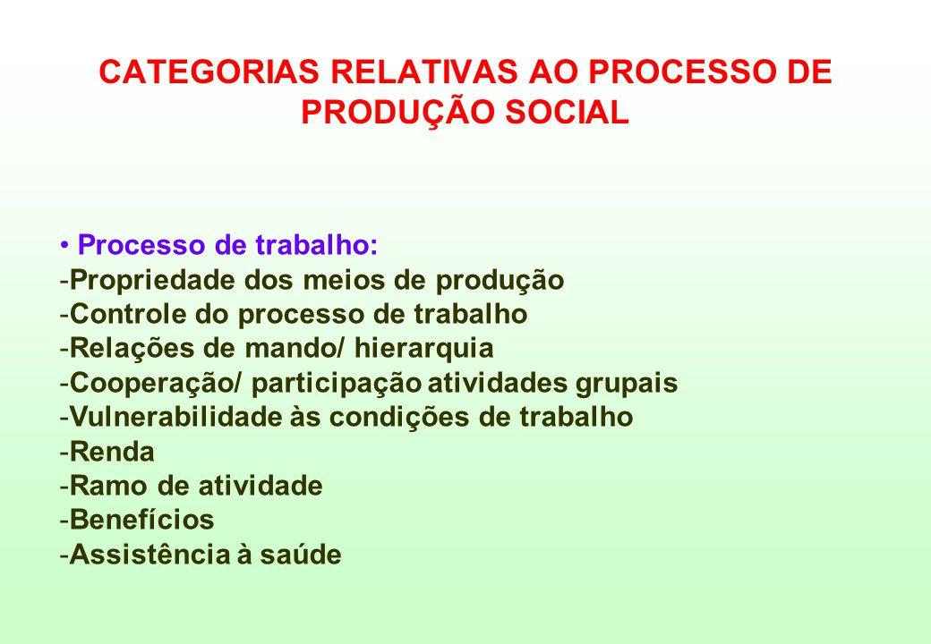 Processo de trabalho: -Propriedade dos meios de produção -Controle do processo de trabalho -Relações de mando/ hierarquia -Cooperação/ participação at