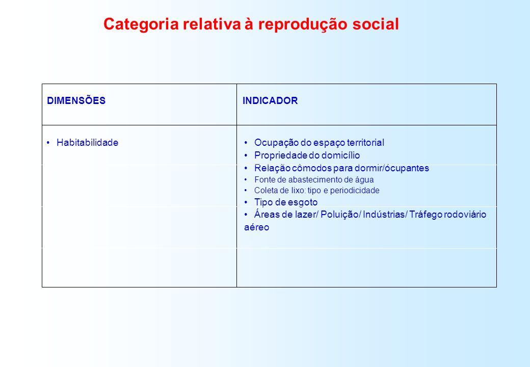 DIMENSÕESINDICADOR Habitabilidade Ocupação do espaço territorial Propriedade do domicílio Relação cômodos para dormir/ócupantes Fonte de abastecimento
